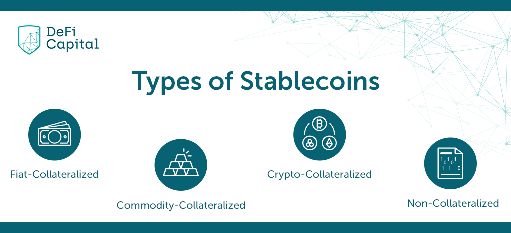 An overview of the types of stablecoins that exist within Decentralized Finance (DeFi)