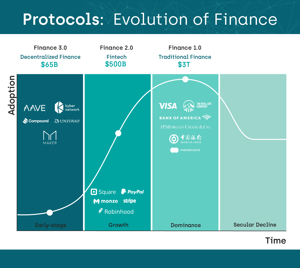 An overview of the stages which finance is moving through towards Decentralized Finance